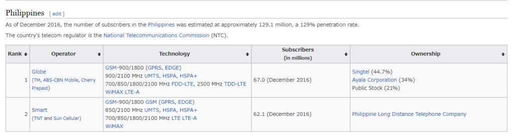 フィリピンのキャリア周波数表