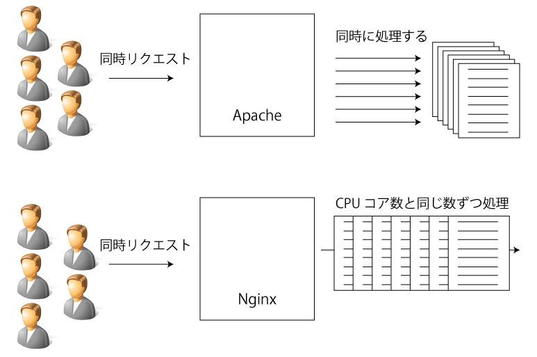 apache_Nginx処理の違い