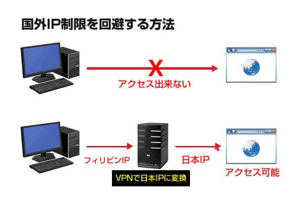 海外から日本のサービス制限を超えて利用する
