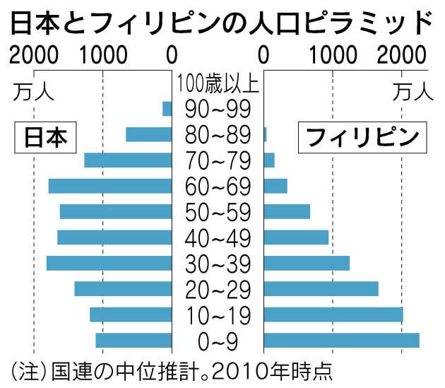 フィリピンと日本の人口ピラミッド