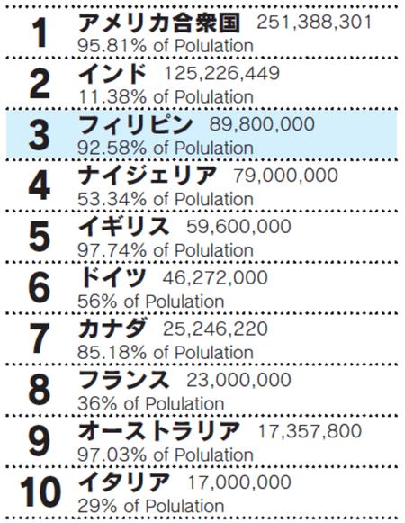英語人口TOP10